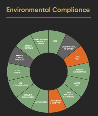 Environmental Compliance Module