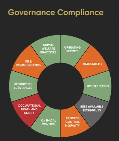 Governance Compliance Module