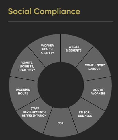 Social Compliance Module