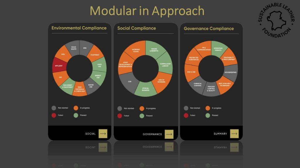 Modular in approach
